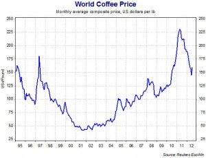 CoffeeMarketPriceGraphReuters