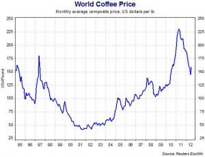 CoffeeMarketPriceGraphReuters