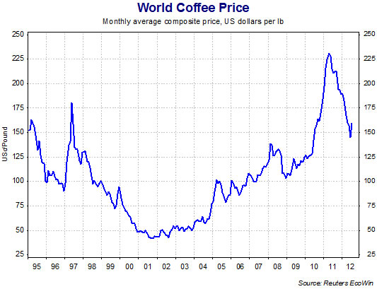 Market Insight Why Are Coffee Prices