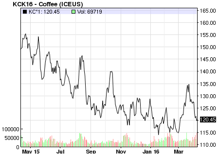 MARKET INSIGHT: Coffee Prices Continue To Slide Lower