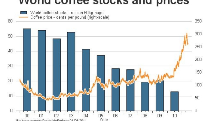 SPECIAL REPORT: Coffee Was King Of Commodities In 2014